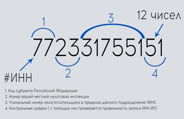 Что означают цифры в коде ИНН
