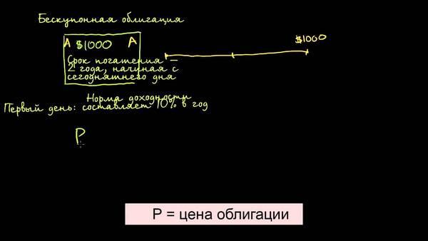 Как определять доходность облигаций